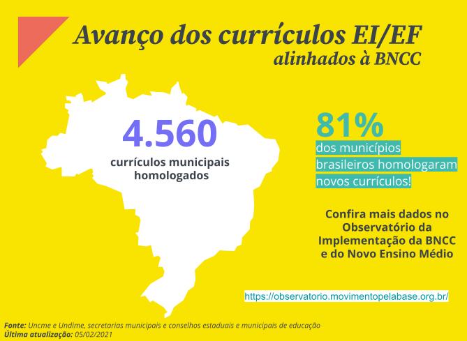 PAINEL-IMPLEMENTAÇÃO -ei/ef