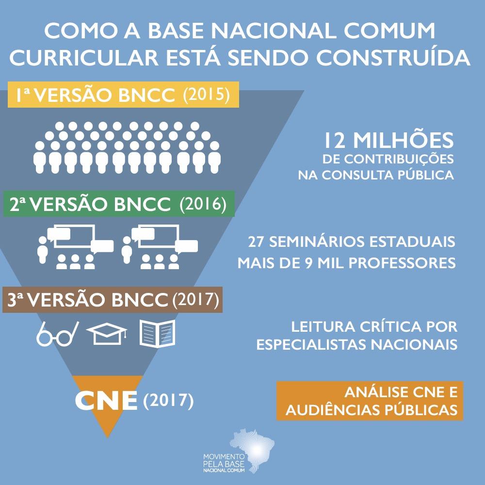 Ilustração gráfica processo construção da Base Nacional Comum Curricular